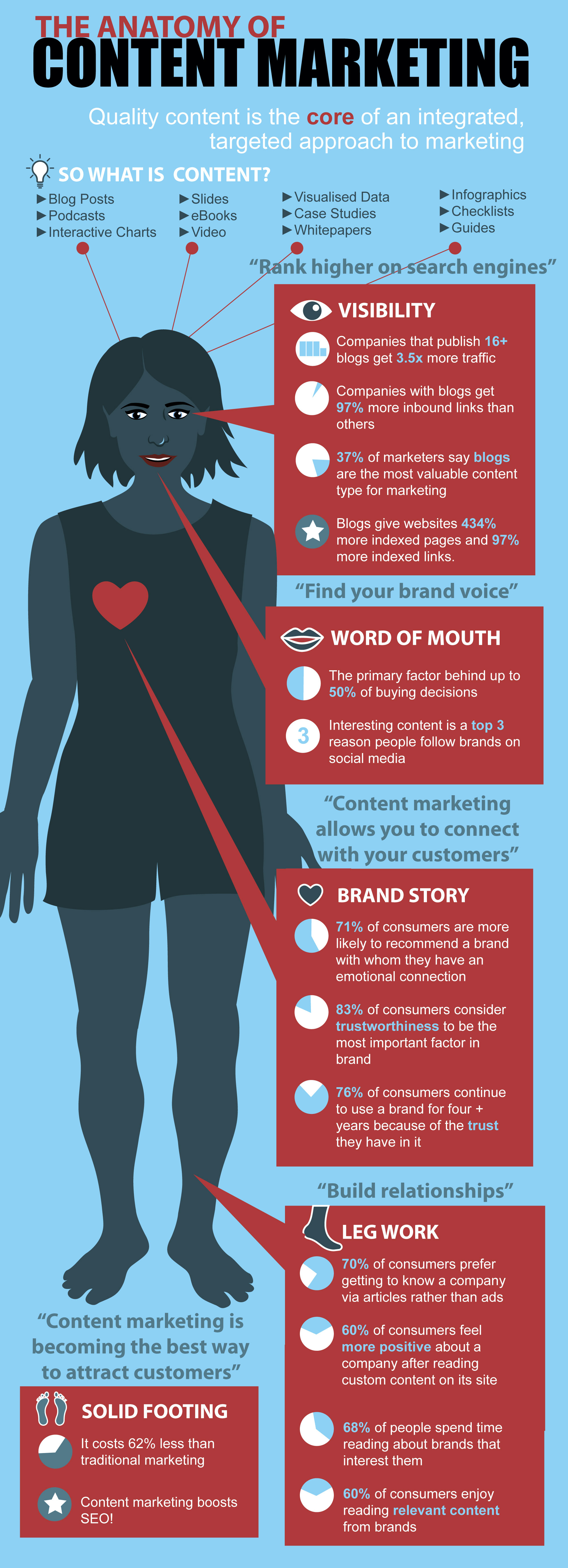 the-anatomy-of-content-marketing